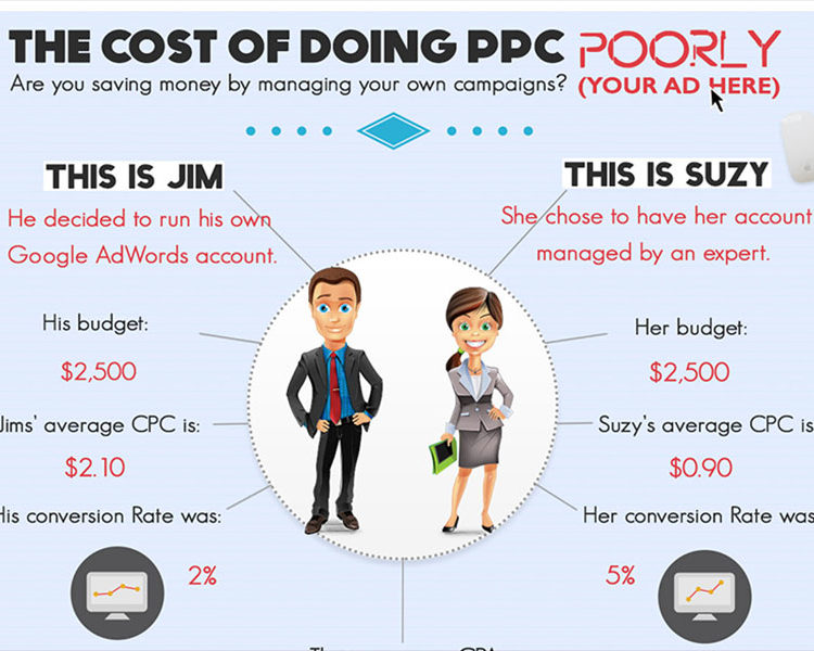 How Much Does PPC Cost If Done Poorly?